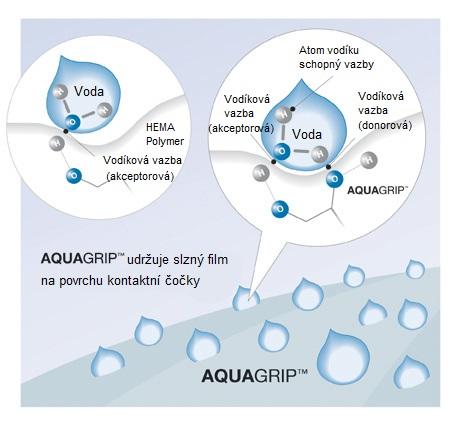 Technologie výroby AQUAGRIP kontaktních čoček Clear All-Day